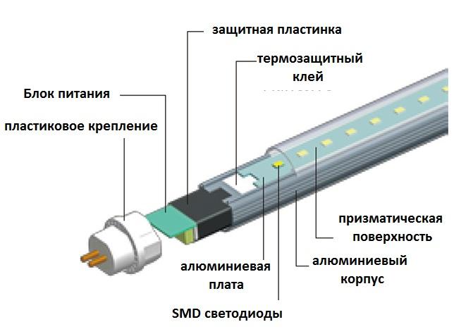 Обзор светодиодных ламп: сравнение продукции разных производителей, тестирование led излучателей для дома