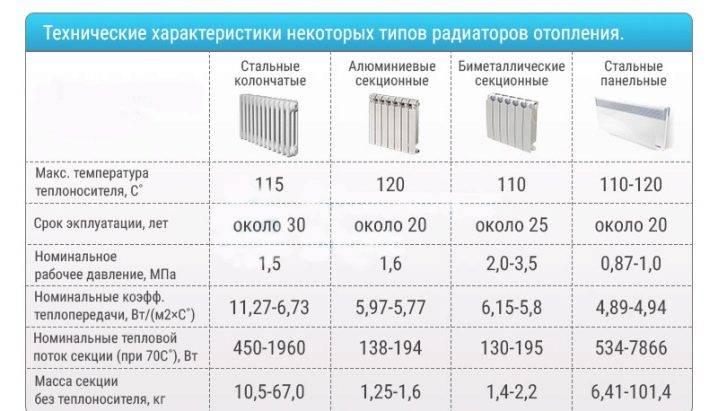 Радиаторы «global» - высокое качество от итальянского производителя