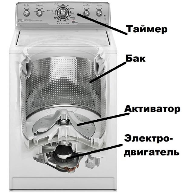 Стиральная машина активаторного типа - что это?