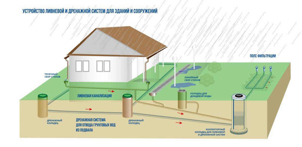 Дренажная канализация: что это такое, схема ливневой системы на участке, устройство колодца с полем и ямой