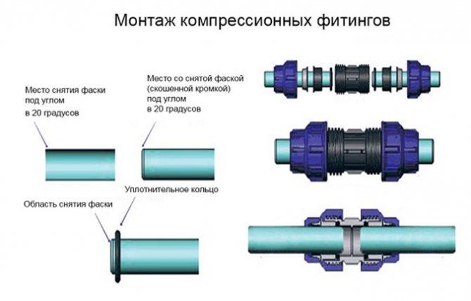 Как соединить металлопластиковую трубу с полипропиленовой трубой: инструменты, методы, основные ошибки