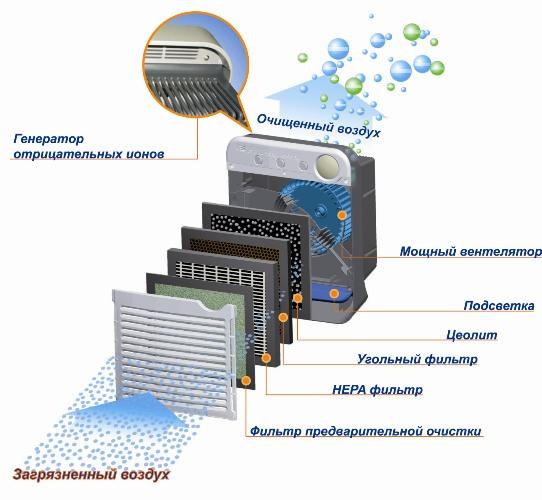 Ионизатор воздуха: польза и вред, отзывы и мнение врачей
