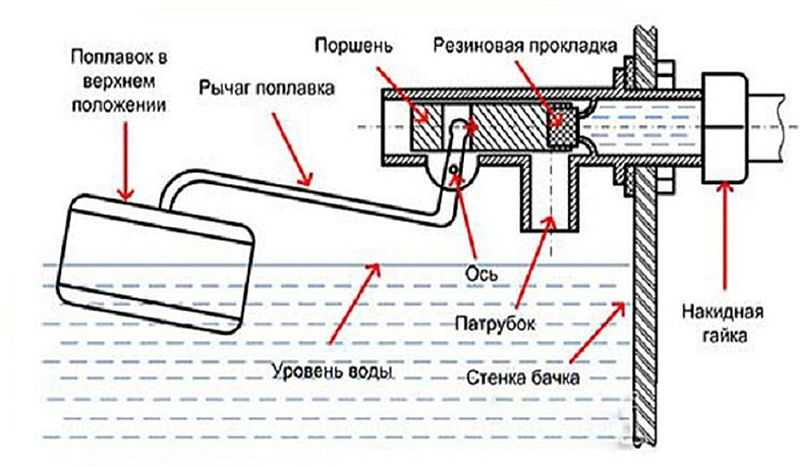 Поплавок для унитаза: устройство, регулировка, неисправности, замена