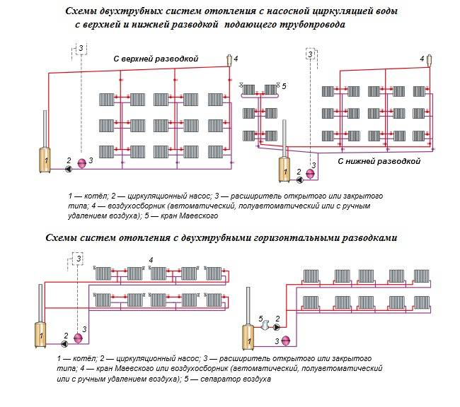 Сравнительная характеристика радиаторов отопления