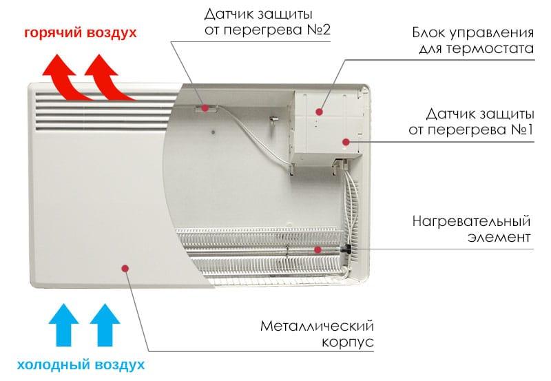 Правила и особенности установки конвектора отопления на стену: этапы работ с фото