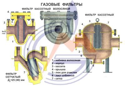 Замена фильтров гбо тонкой и грубой очистки, где находятся, редуктор газового оборудования, поменять своими руками