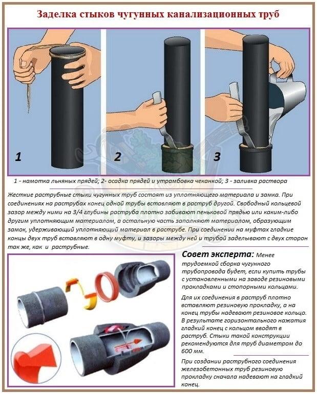 Как правильно герметизировать стыки канализационных труб в квартире
