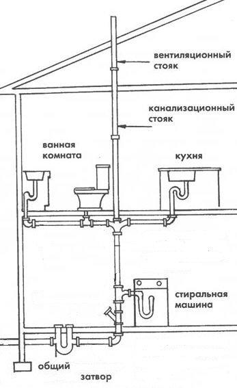 Фановая труба для унитаза: нюансы монтажа и подключения