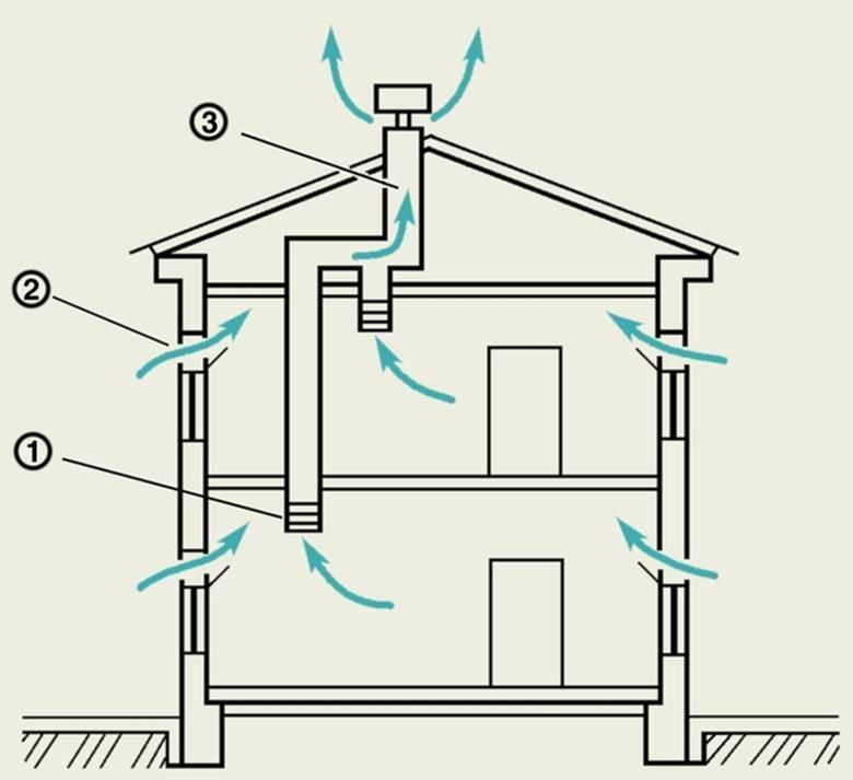Вентиляция в квартире приточная: как улучшить на последнем этаже