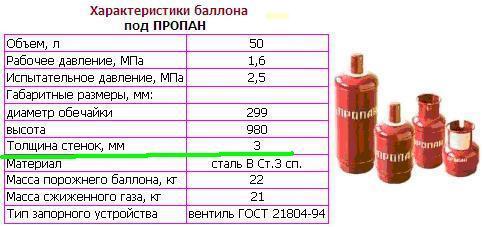 Особые условия эксплуатации газовых баллонов и безопасность использования сжиженного газа