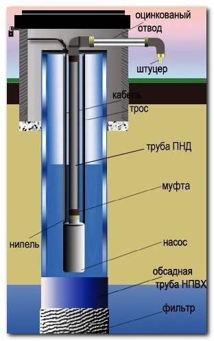 Какие трубы насосной станции, какие трубы нужны для насосной станции
