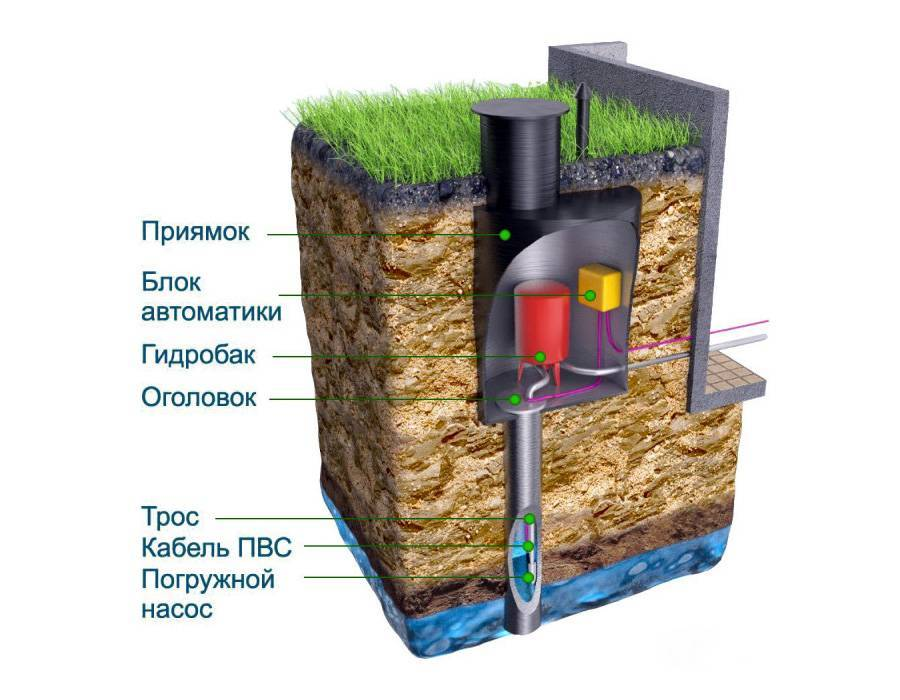 Кессон для скважины - установка и монтаж кессона своими руками