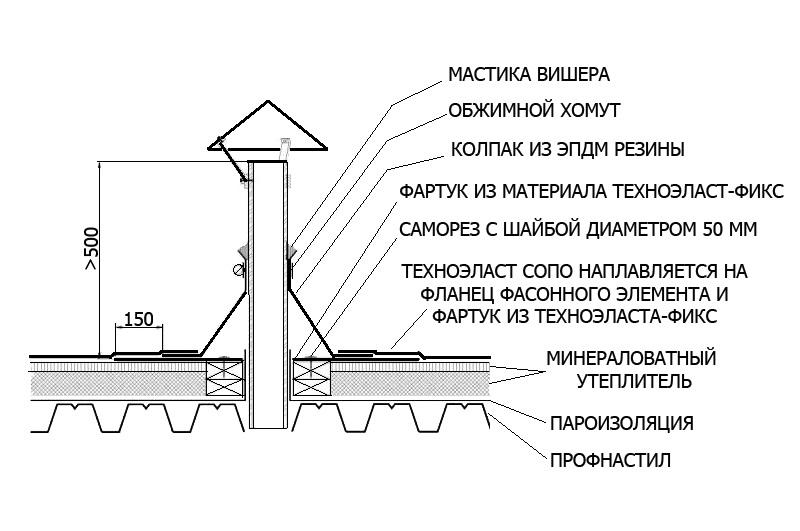 Скачать серия 5.904-45 узлы прохода вентиляционных вытяжных шахт через покрытия зданий. узлы прохода общего назначения. рабочие чертежи
