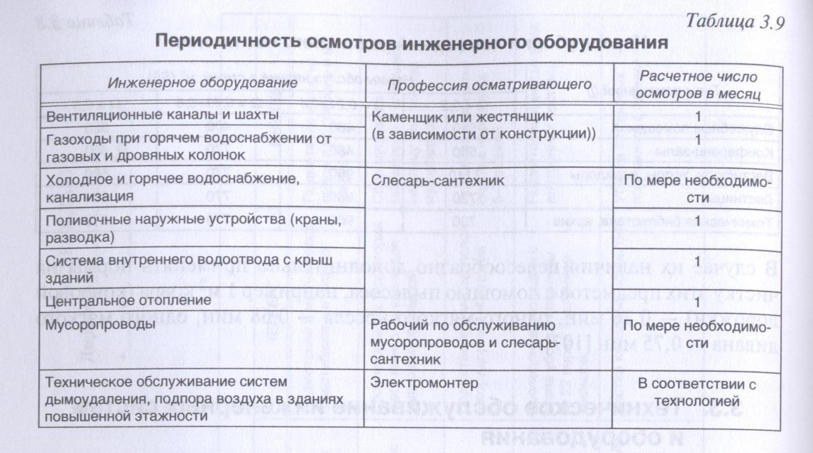 Где прописана периодичность проверки газового оборудования