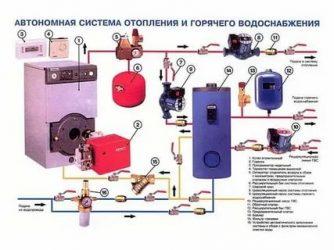 Выбор и подключение бензогенератора для газового котла |  генераторы для каждого