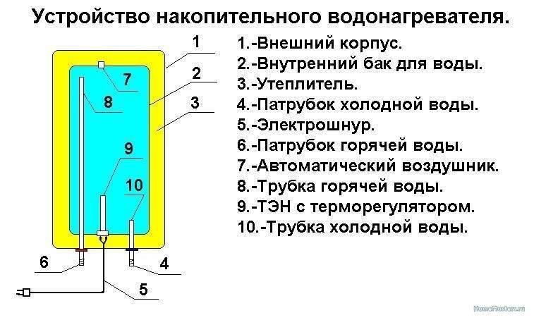 Устройство водонагревателя: накопительного или проточного - обзор и принцип работы