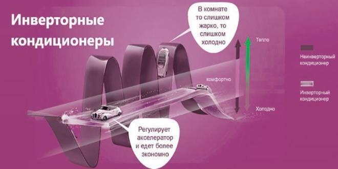 Отличие инверторного кондиционера от обыкновенного, какой лучше выбрать для квартиры, дома, офиса