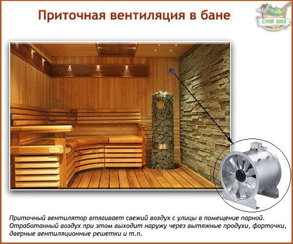Как сделать вентиляцию в бане своими руками - схема, устройство, инструкция с фото и видео