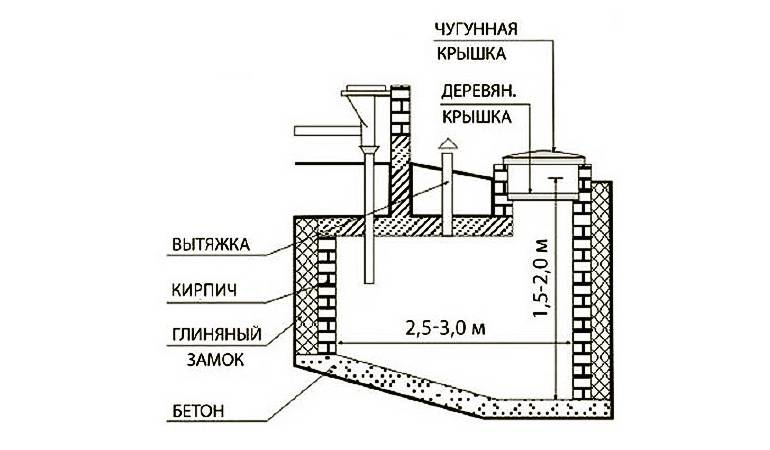 Бетонный септик: схема, устройство, установка