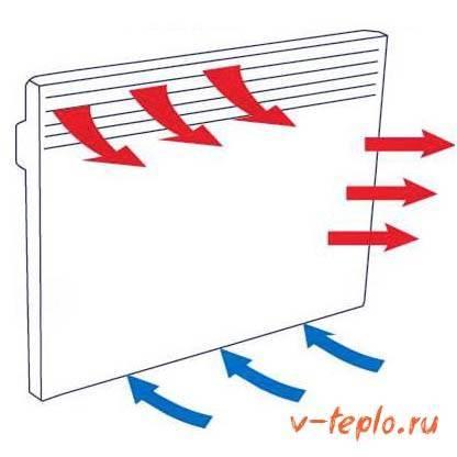 Настенные электрические обогреватели для дачи: обзор экономичных моделей