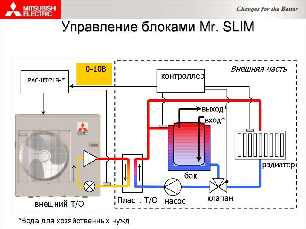 Система воздушного отопления: принцип работы и особенности
