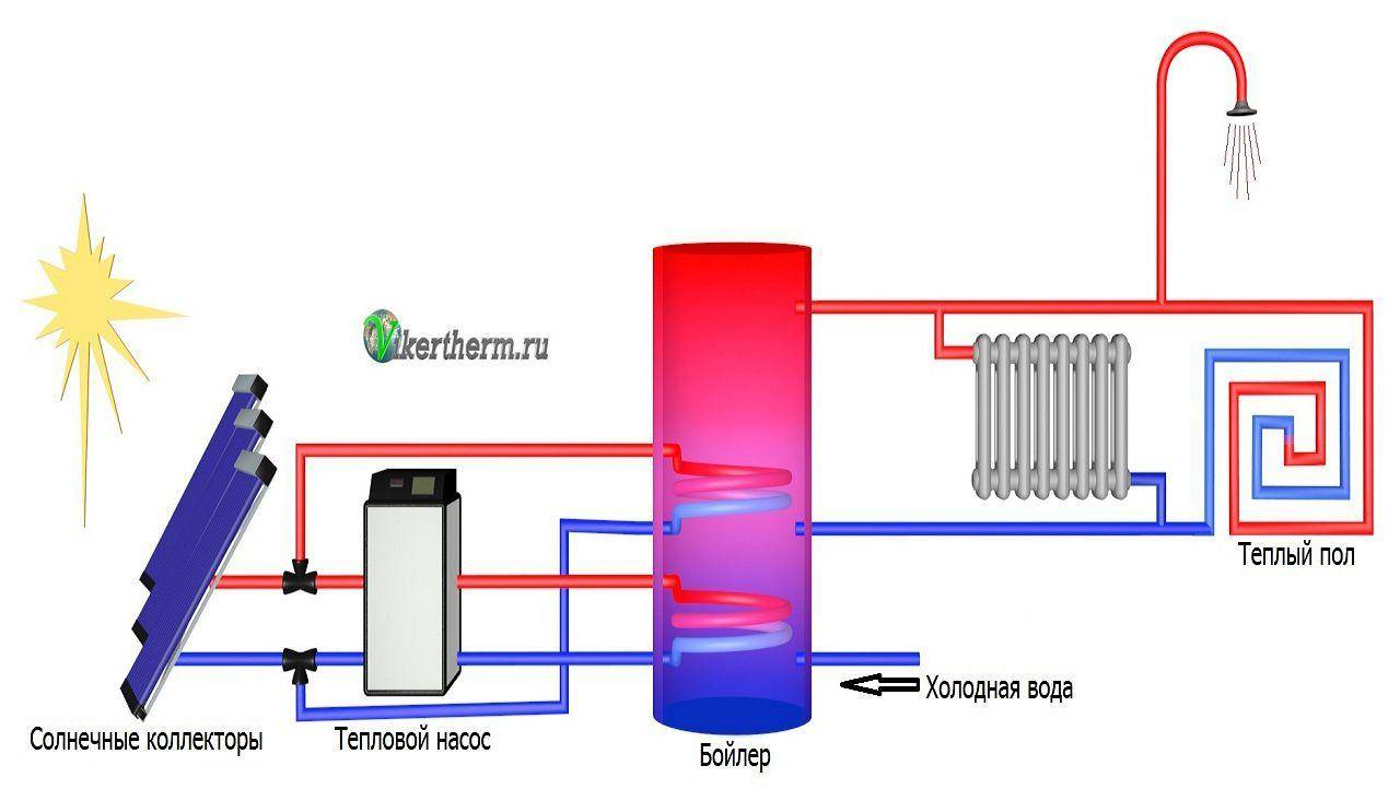 Солнечное отопление: солнечные коллекторы и батареи, принцип действия и эффективность
