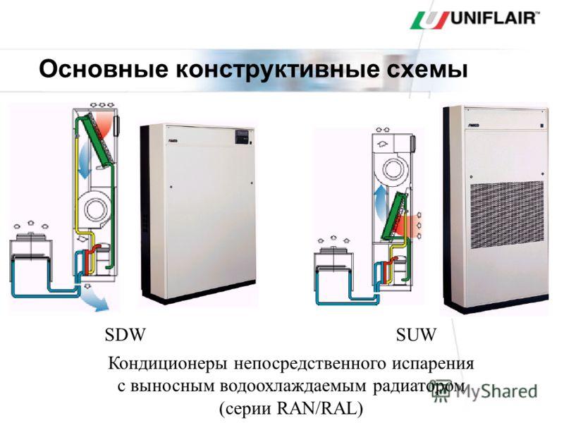 Прецизионные и канальные кондиционеры с притоком свежего воздуха