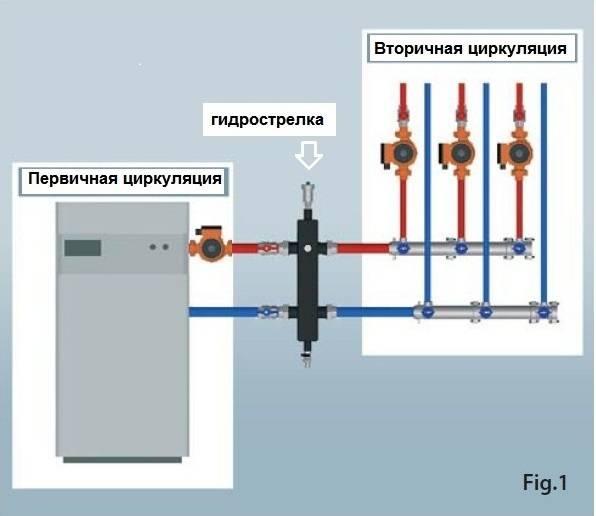 Гарантирует баланс в системе и защиту от вредных примесей! гидрострелка для отопления своими руками