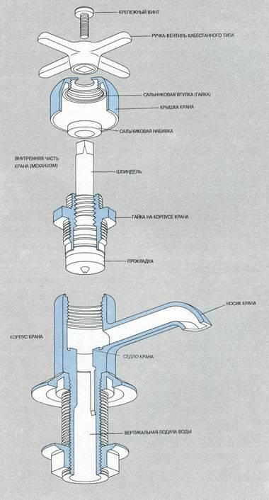 Однорычажный смеситель для ванны с душем и умывальника: сравнение и установка