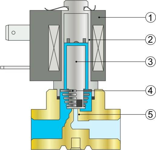 Как работает электромагнитный соленоидный клапан?