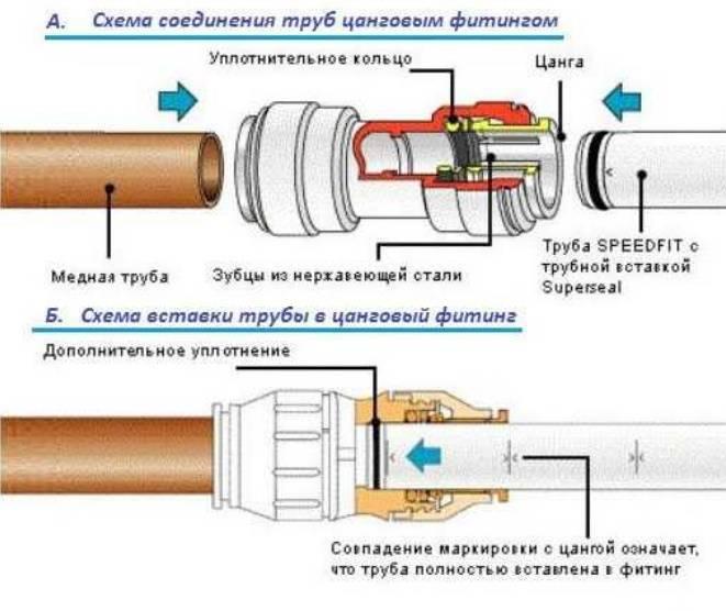 Как устранить утечку газа в резьбовом соединении