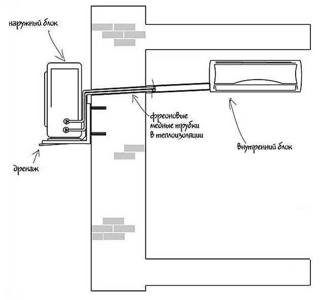 Как почистить дренажную трубку кондиционера: засорение и очистка