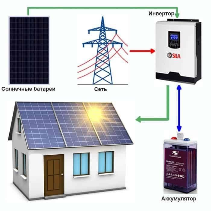 Системы автономного электроснабжения: виды, принцип работы, свойства