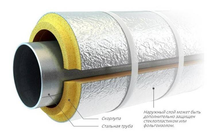 Теплоизоляция для труб водоснабжения - материалы, способы применения утепления в земле и расчеты