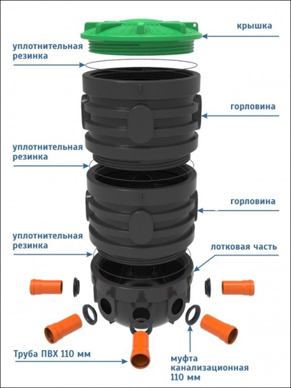 Смотровой колодец для дренажа: установка и ее особенности, материалы, монтаж