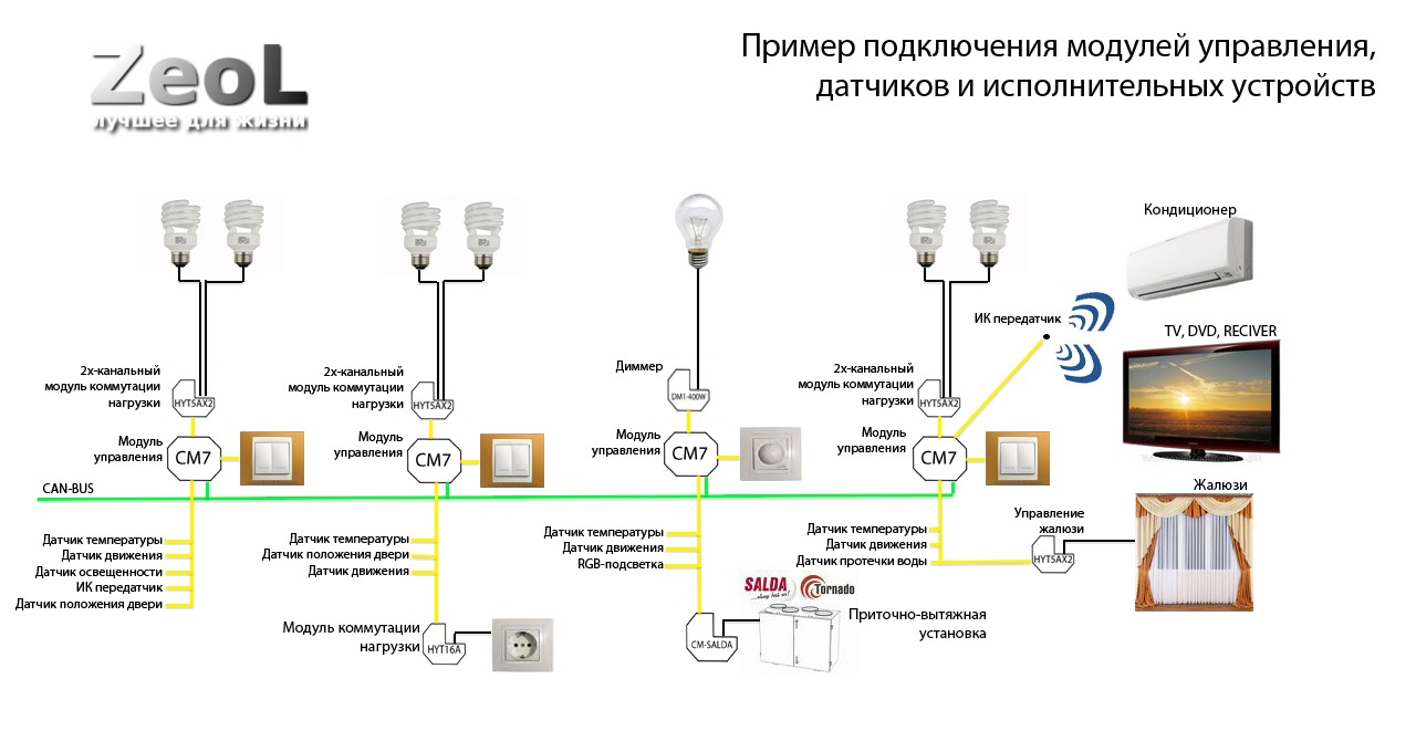 Дистанционное управление освещением и включение света пультом