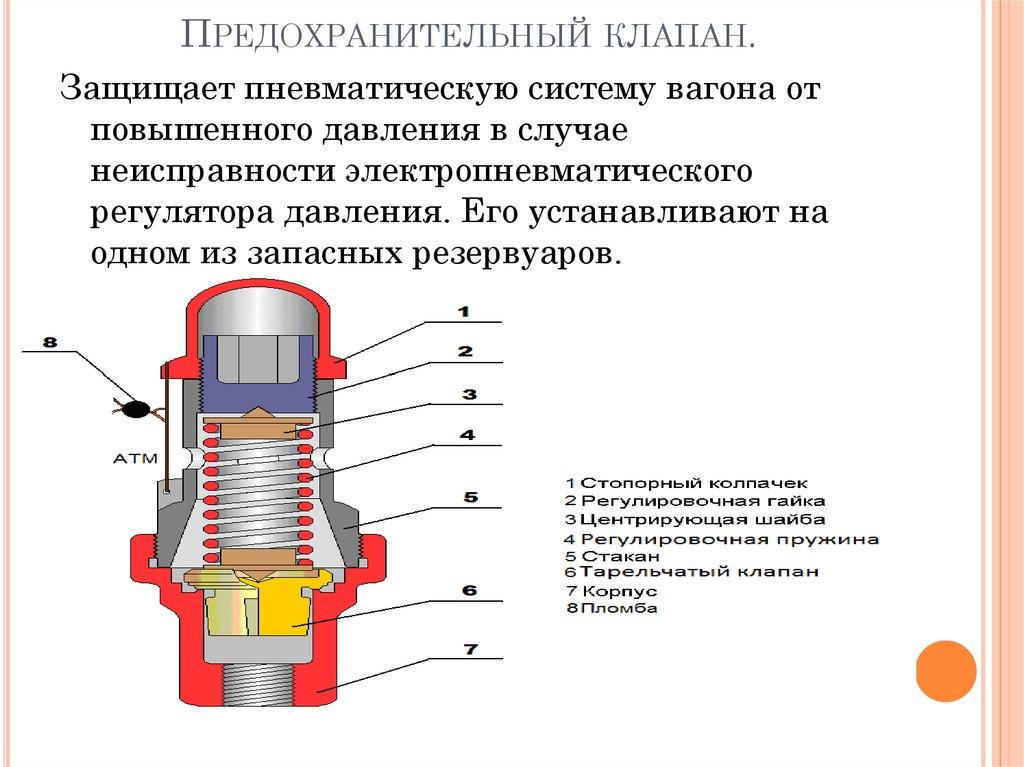 Клапан предохранительный сбросной: защита газопровода от повышенного давления