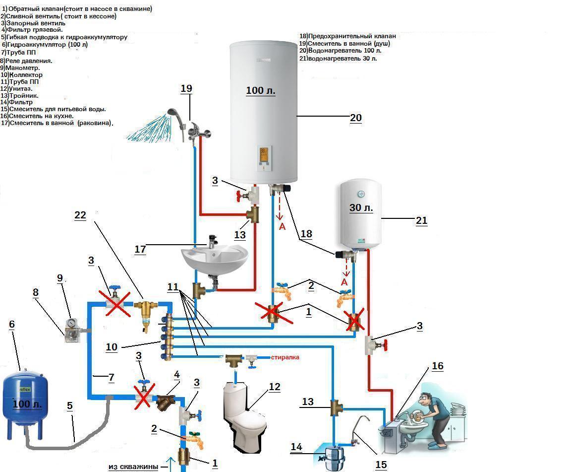 Схема подключения водонагревателя: как подключить накопительный бойлер к водопроводу и электрической сети