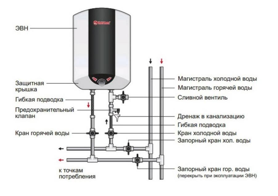 Установка накопительного водонагревателя своими руками