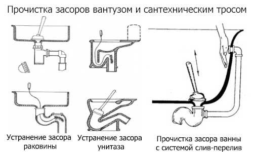 Трос для прочистки канализации — виды и правила применения