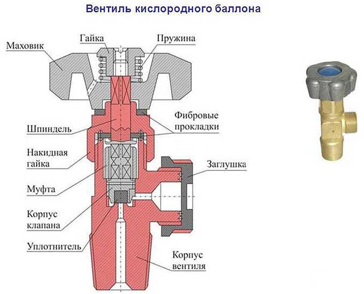 Как разобрать газовый баллон: пошаговая инструкция + меры предосторожности