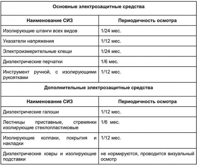 Проверка газового оборудования в квартире в 2019 году — платно или бесплатно проводится