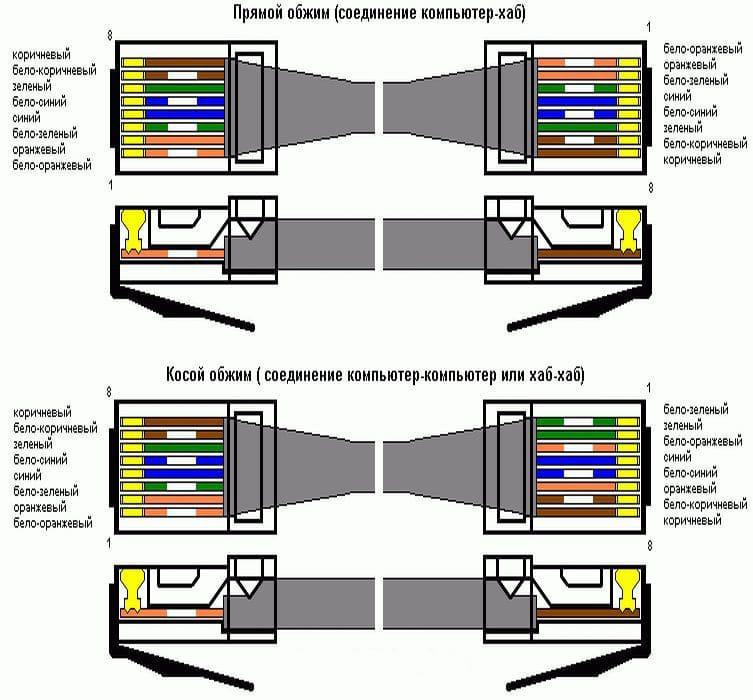 Обжим витой пары кримпером и отвёрткой: порядок и схема
