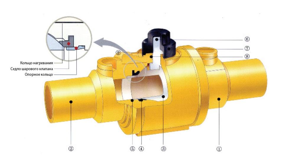 Газовые краны: разновидности, основные характеристики + критерии выбора