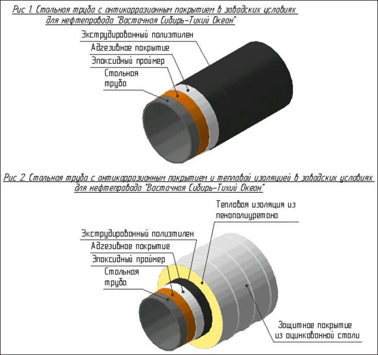 Технология изоляции трубопроводов: обзор материалов и монтаж