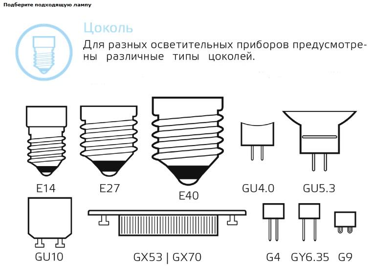 Классификация цоколей лампочек