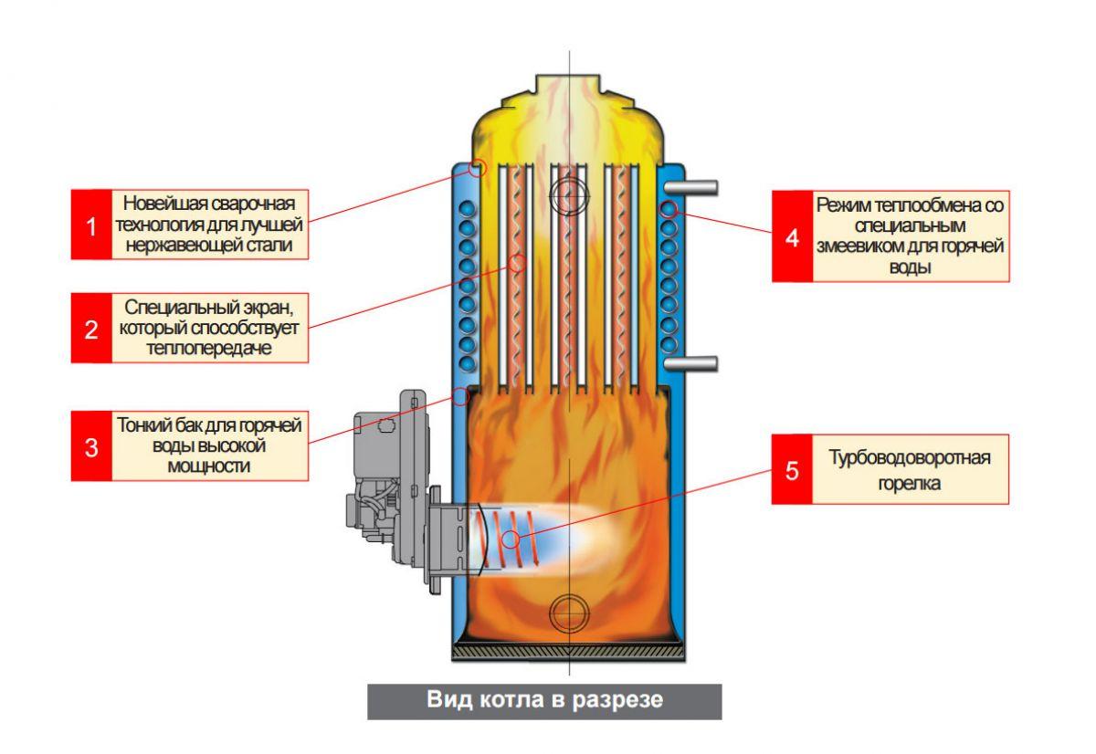 Котел отопления на водороде: обзор лучших