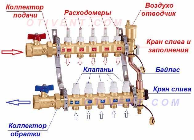 Коллектор для теплого водяного пола: правила выбора и популярные схемы подключения
