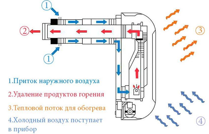Газовый конвектор: 3 основных преимущества