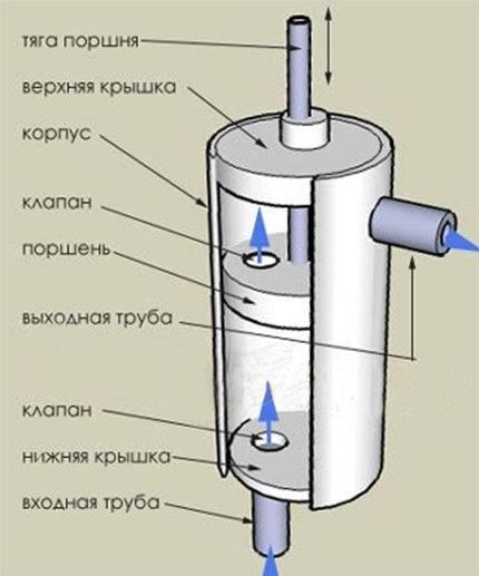 Как сделать насос своими руками - пошаговое описание создания простейшего устройства для откачки воды (90 фото и видео)